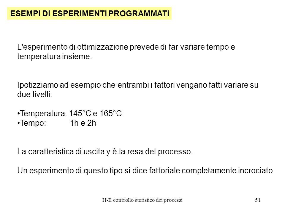 H-Il controllo statistico dei processi51 ESEMPI DI ESPERIMENTI PROGRAMMATI L'esperimento di ottimizzazione prevede di far variare tempo e temperatura