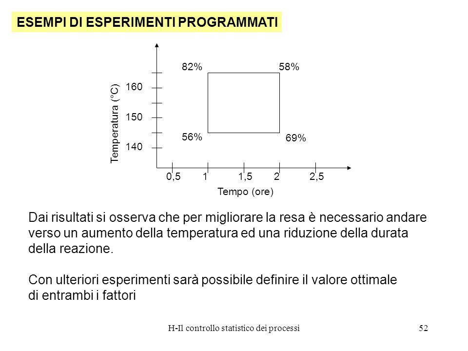 H-Il controllo statistico dei processi52 ESEMPI DI ESPERIMENTI PROGRAMMATI Dai risultati si osserva che per migliorare la resa è necessario andare ver