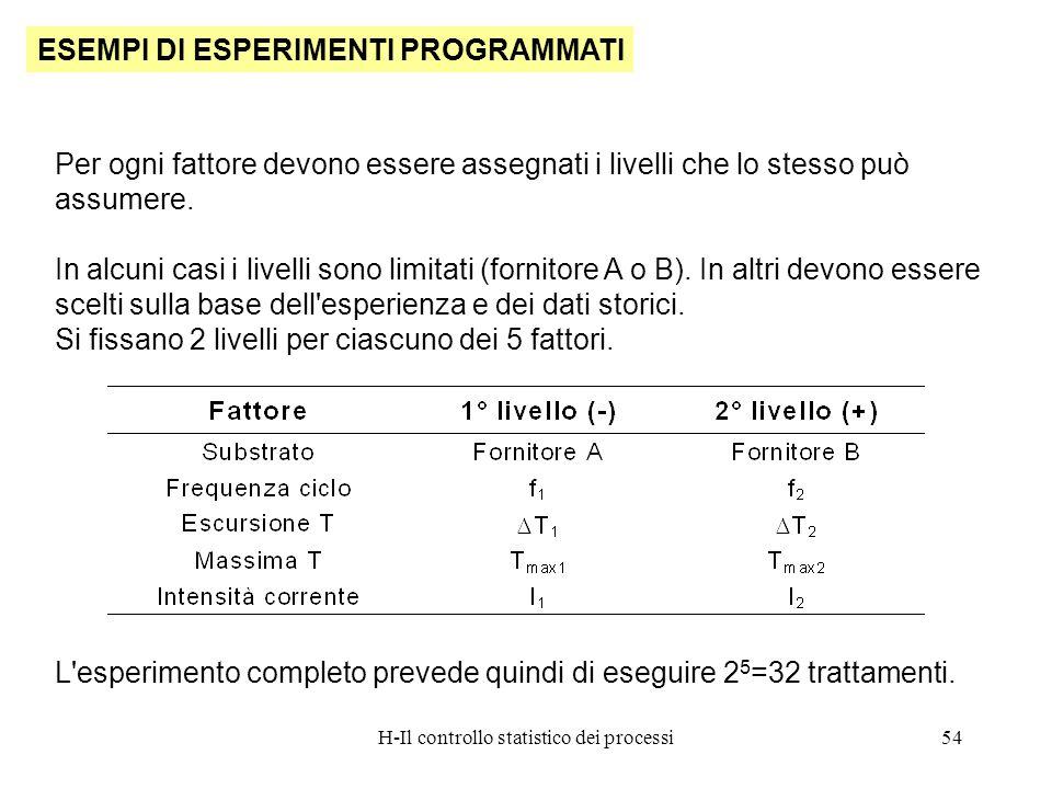 H-Il controllo statistico dei processi54 ESEMPI DI ESPERIMENTI PROGRAMMATI Per ogni fattore devono essere assegnati i livelli che lo stesso può assume
