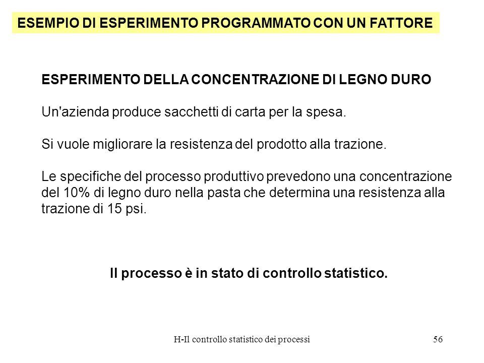 H-Il controllo statistico dei processi56 ESEMPIO DI ESPERIMENTO PROGRAMMATO CON UN FATTORE ESPERIMENTO DELLA CONCENTRAZIONE DI LEGNO DURO Un'azienda p