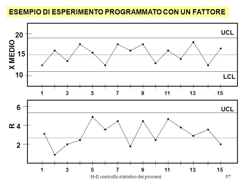 H-Il controllo statistico dei processi57 ESEMPIO DI ESPERIMENTO PROGRAMMATO CON UN FATTORE 15 UCL LCL 175311913 10 20 15 X MEDIO 4 UCL 175311913 2 6 1