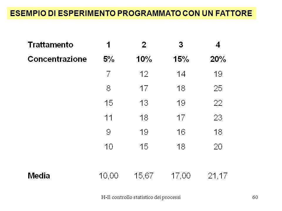 H-Il controllo statistico dei processi60 ESEMPIO DI ESPERIMENTO PROGRAMMATO CON UN FATTORE