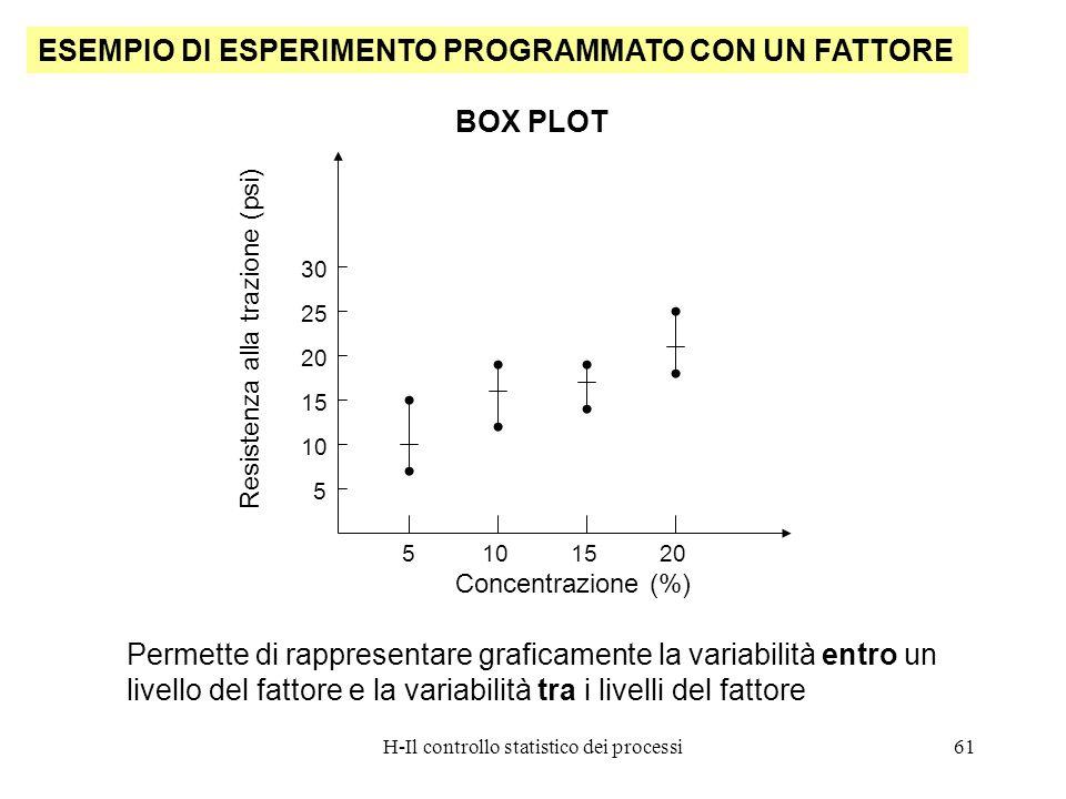 H-Il controllo statistico dei processi61 ESEMPIO DI ESPERIMENTO PROGRAMMATO CON UN FATTORE BOX PLOT Permette di rappresentare graficamente la variabil