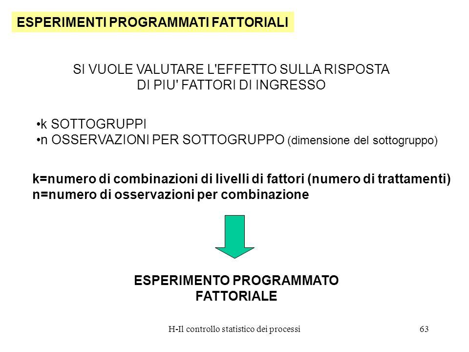 H-Il controllo statistico dei processi63 ESPERIMENTI PROGRAMMATI FATTORIALI SI VUOLE VALUTARE L'EFFETTO SULLA RISPOSTA DI PIU' FATTORI DI INGRESSO ESP