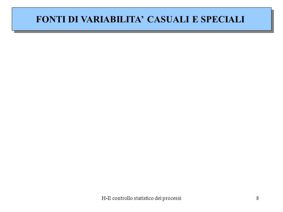 H-Il controllo statistico dei processi8 FONTI DI VARIABILITA CASUALI E SPECIALI