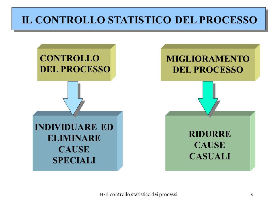 H-Il controllo statistico dei processi9 IL CONTROLLO STATISTICO DEL PROCESSO CONTROLLO DEL PROCESSO INDIVIDUARE ED ELIMINARE CAUSE SPECIALI MIGLIORAME