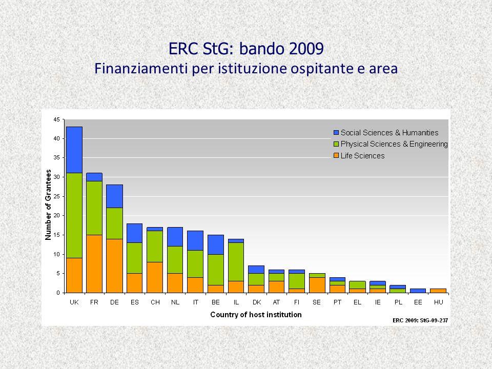 ERC StG: bando 2009 Finanziamenti per istituzione ospitante e area