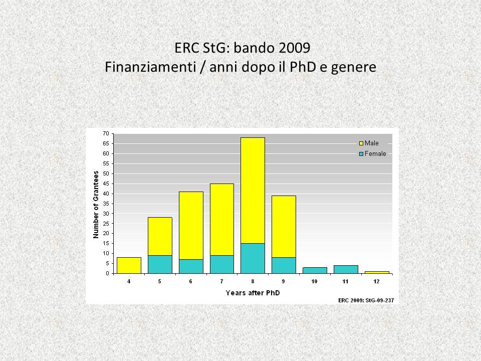ERC StG: bando 2009 Finanziamenti / anni dopo il PhD e genere