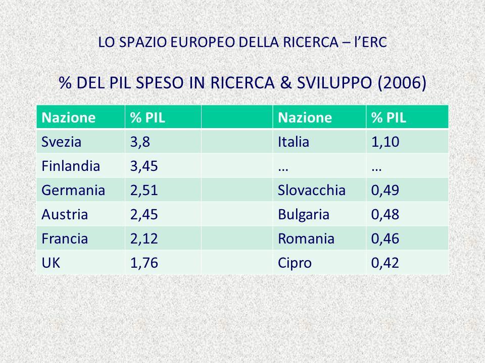 LO SPAZIO EUROPEO DELLA RICERCA – lERC % DEL PIL SPESO IN RICERCA & SVILUPPO (2006) Nazione% PILNazione% PIL Svezia3,8Italia1,10 Finlandia3,45…… Germania2,51Slovacchia0,49 Austria2,45Bulgaria0,48 Francia2,12Romania0,46 UK1,76Cipro0,42