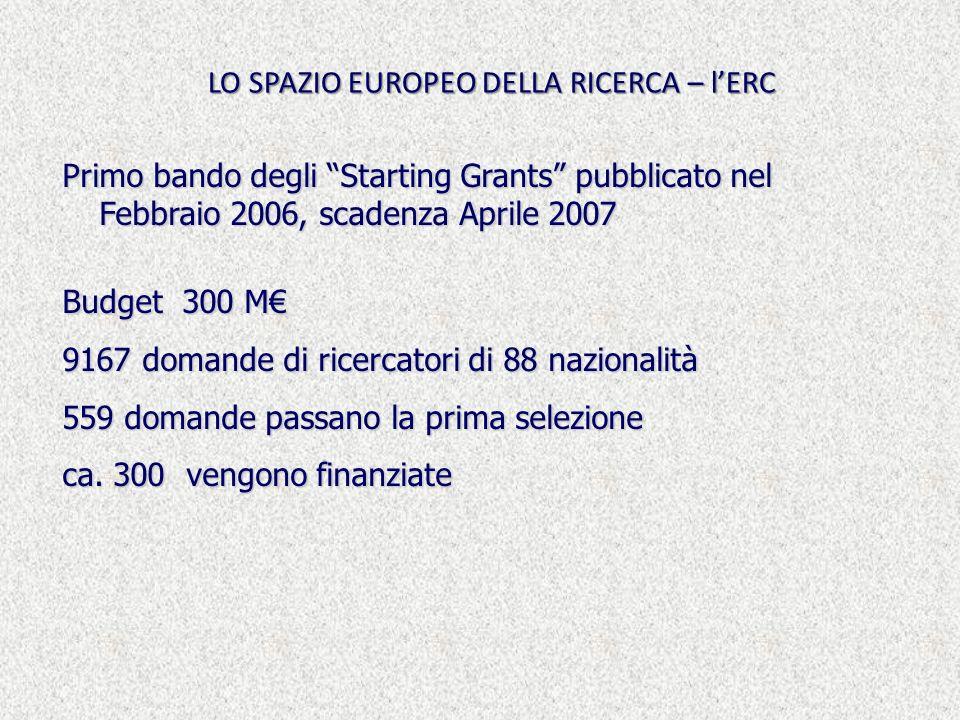LO SPAZIO EUROPEO DELLA RICERCA – lERC Primo bando degli Starting Grants pubblicato nel Febbraio 2006, scadenza Aprile 2007 Budget 300 M 9167 domande di ricercatori di 88 nazionalità 559 domande passano la prima selezione ca.