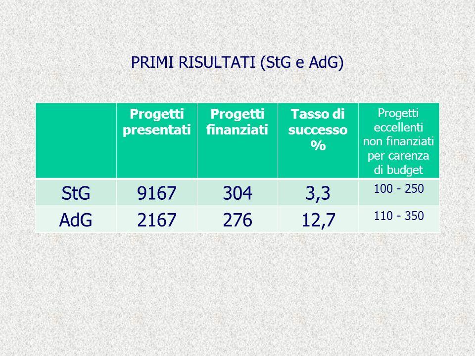 PRIMI RISULTATI (StG e AdG) Progetti presentati Progetti finanziati Tasso di successo % Progetti eccellenti non finanziati per carenza di budget StG91673043,3 100 - 250 AdG216727612,7 110 - 350