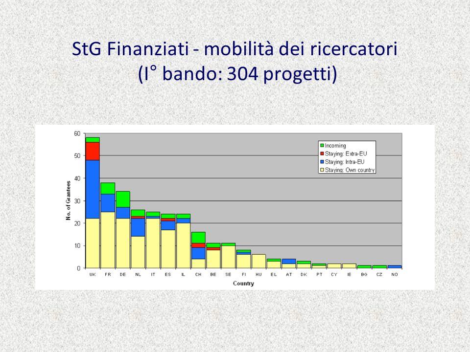 StG Finanziati - mobilità dei ricercatori (I° bando: 304 progetti)