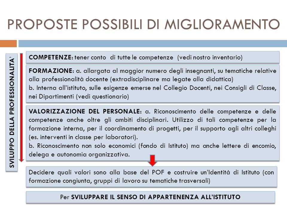 PROPOSTE POSSIBILI DI MIGLIORAMENTO COMPETENZE: tener conto di tutte le competenze (vedi nostro inventario) FORMAZIONE: a.