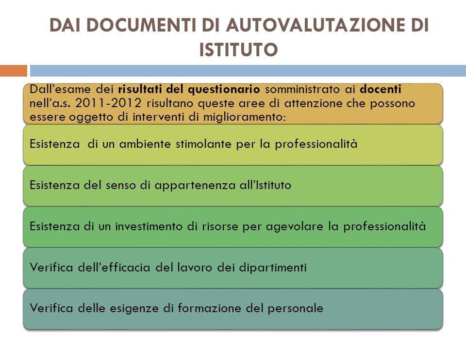 Inventario competenze (proposta) COMPETENZE ORGANIZZATIVE Verso il proprio lavoro 19.