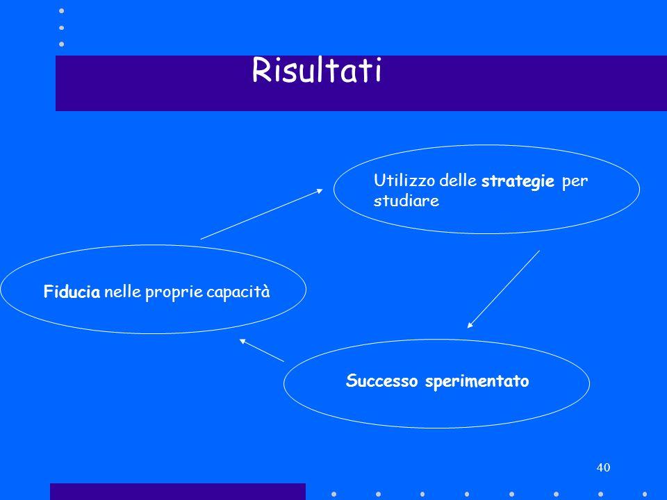 40 Risultati Utilizzo delle strategie per studiare Successo sperimentato Fiducia nelle proprie capacità