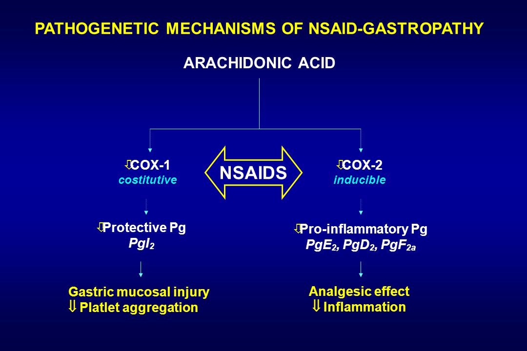 PATHOGENETIC MECHANISMS OF NSAID-GASTROPATHY ARACHIDONIC ACID Protective Pg PgI 2 Pro-inflammatory Pg PgE 2, PgD 2, PgF 2a NSAIDS COX-1 costitutive CO