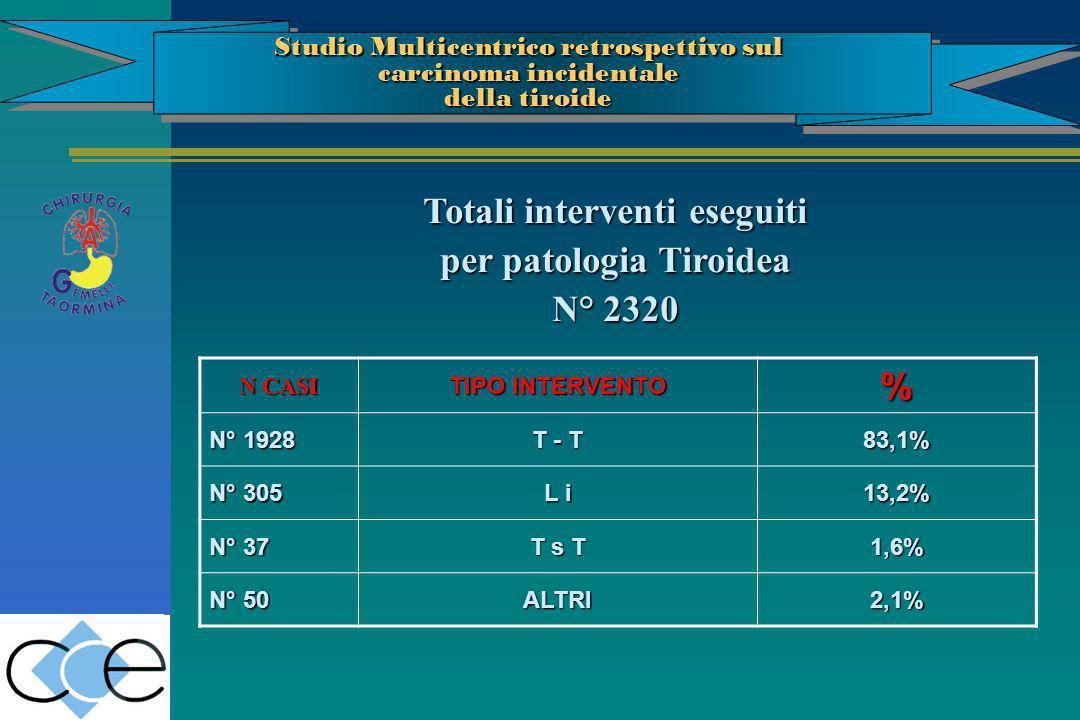N CASI TIPO INTERVENTO % N° 1928 T - T 83,1% N° 305 L i 13,2% N° 37 T s T 1,6% N° 50 ALTRI2,1% Totali interventi eseguiti per patologia Tiroidea N° 23