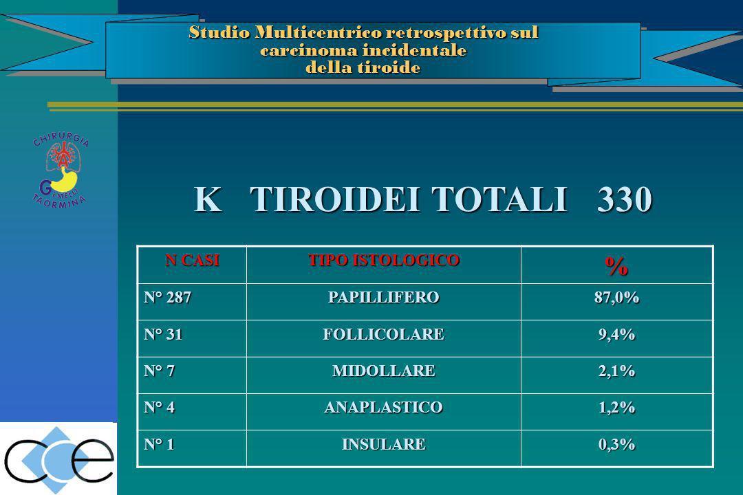 N CASI TIPO ISTOLOGICO % N° 287 PAPILLIFERO87,0% N° 31 FOLLICOLARE9,4% N° 7 MIDOLLARE2,1% N° 4 ANAPLASTICO1,2% N° 1 INSULARE0,3% K TIROIDEI TOTALI 330