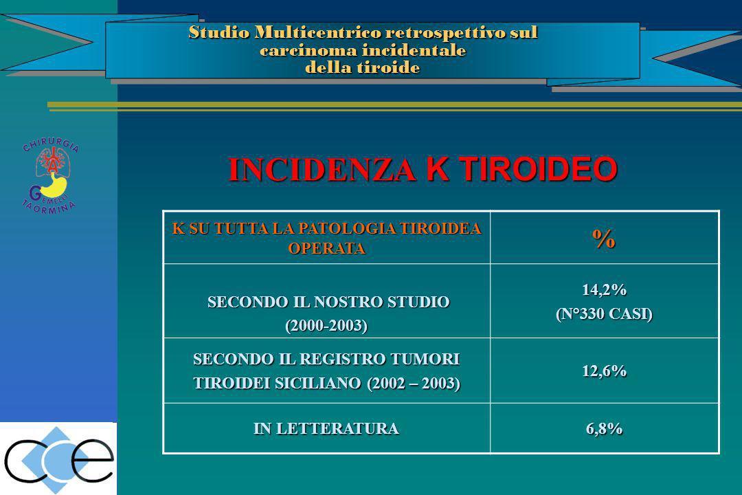 K SU TUTTA LA PATOLOGIA TIROIDEA OPERATA % SECONDO IL NOSTRO STUDIO SECONDO IL NOSTRO STUDIO(2000-2003)14,2% (N°330 CASI) SECONDO IL REGISTRO TUMORI T