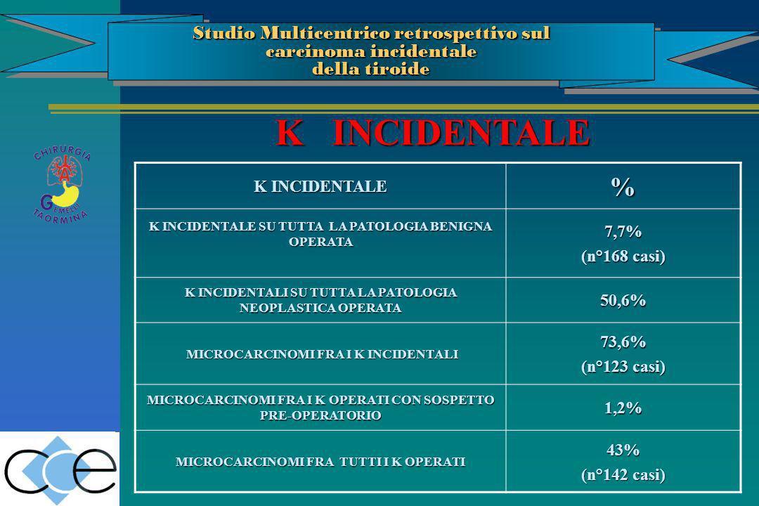 K INCIDENTALE % K INCIDENTALE SU TUTTA LA PATOLOGIA BENIGNA OPERATA 7,7% (n°168 casi) K INCIDENTALI SU TUTTA LA PATOLOGIA NEOPLASTICA OPERATA 50,6% MI