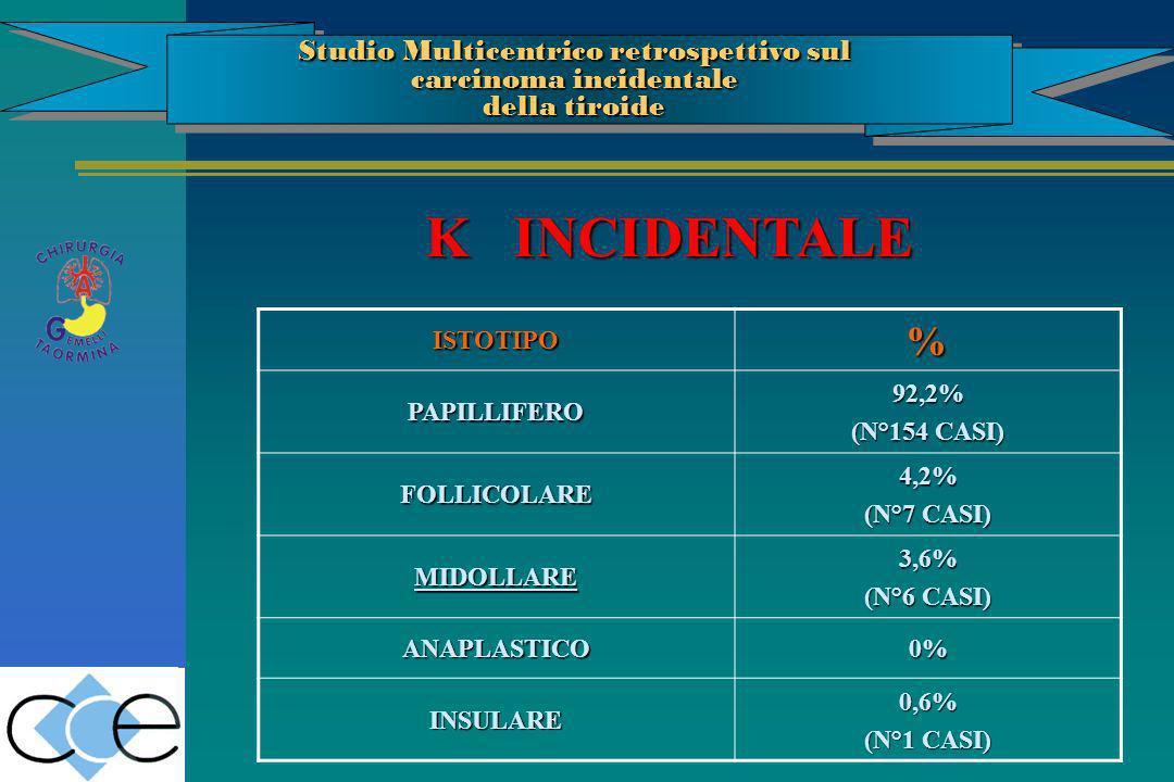ISTOTIPO% PAPILLIFERO92,2% (N°154 CASI) FOLLICOLARE4,2% (N°7 CASI) MIDOLLARE3,6% (N°6 CASI) ANAPLASTICO0% INSULARE0,6% (N°1 CASI) K INCIDENTALE Studio