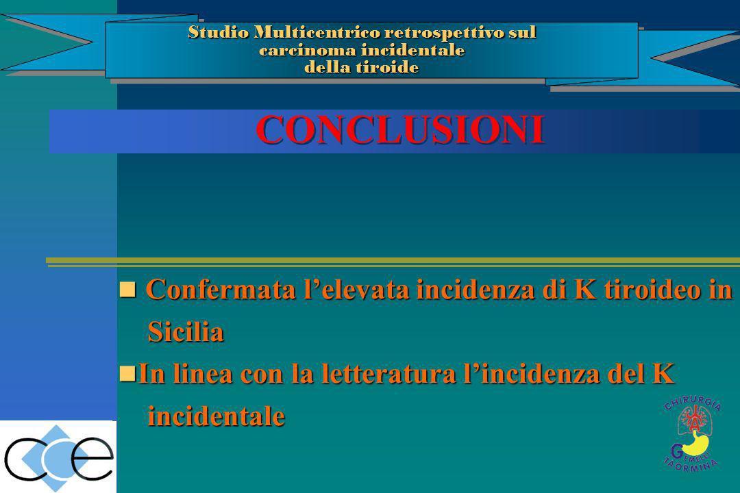 CONCLUSIONI Confermata lelevata incidenza di K tiroideo in Confermata lelevata incidenza di K tiroideo in Sicilia Sicilia In linea con la letteratura