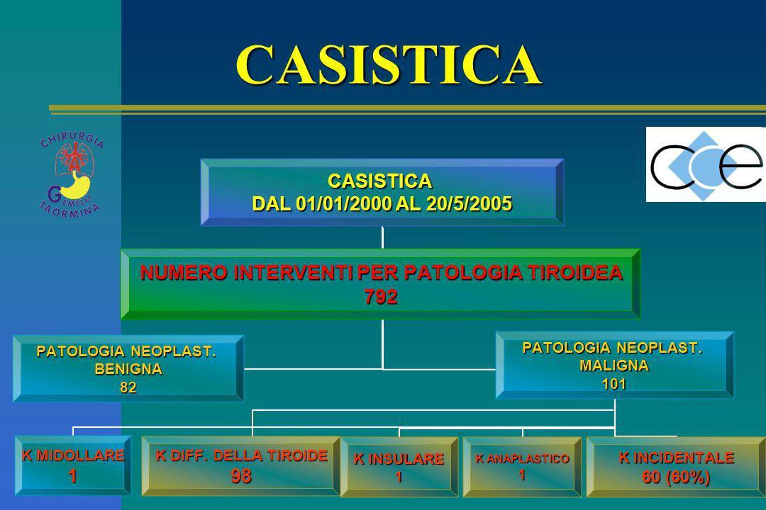 CASISTICA DAL 01/01/2000 AL 20/5/2005 K MIDOLLARE 1 PATOLOGIA NEOPLAST. BENIGNA82 K DIFF. DELLA TIROIDE 98 PATOLOGIA NEOPLAST. MALIGNA101 K INCIDENTAL