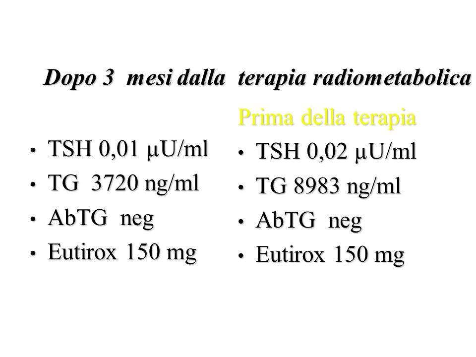 TSH 0,01 µU/ml TSH 0,01 µU/ml TG 3720 ng/ml TG 3720 ng/ml AbTG neg AbTG neg Eutirox 150 mg Eutirox 150 mg Dopo 3 mesi dalla terapia radiometabolica Pr