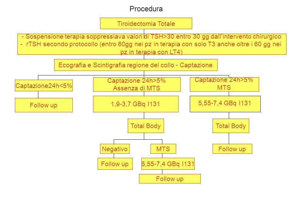 Procedura Tiroidectomia Totale - Sospensione terapia soppressiava valori di TSH>30 entro 30 gg dallintervento chirurgico - rTSH secondo protocollo (en