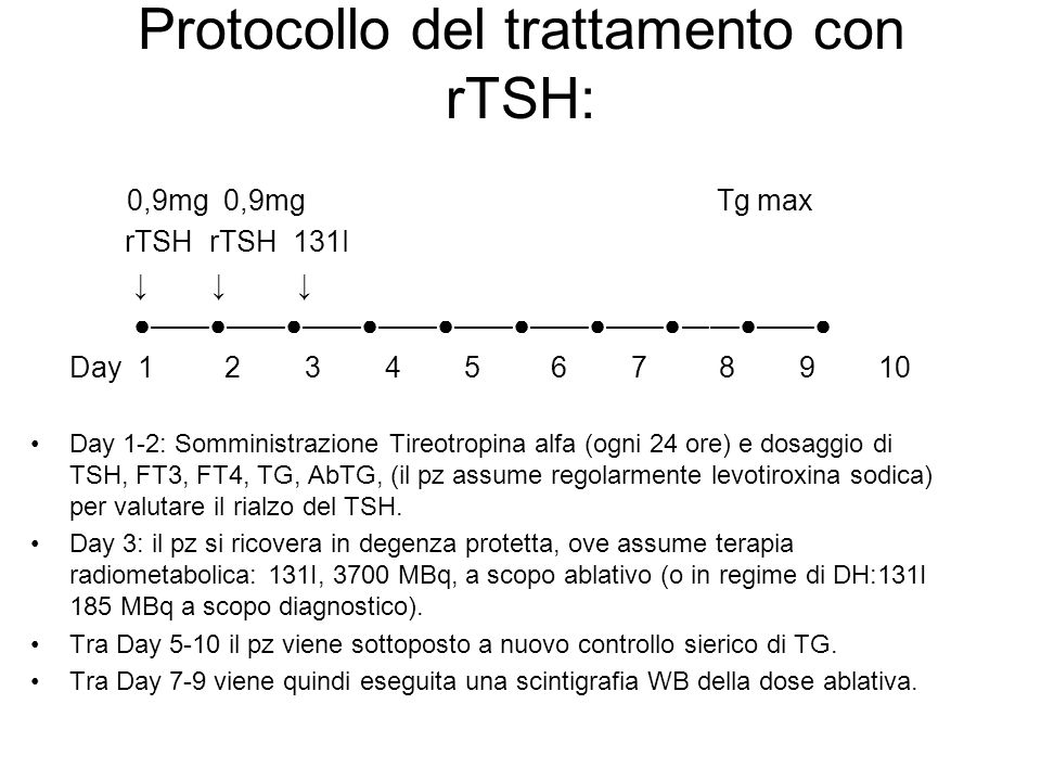 Protocollo del trattamento con rTSH: 0,9mg 0,9mg Tg max rTSH rTSH 131I Day 1 2 3 4 5 6 7 8 9 10 Day 1-2: Somministrazione Tireotropina alfa (ogni 24 o