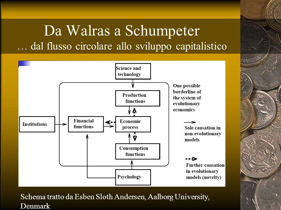Da Walras a Schumpeter … dal flusso circolare allo sviluppo capitalistico Schema tratto da Esben Sloth Andersen, Aalborg University, Denmark