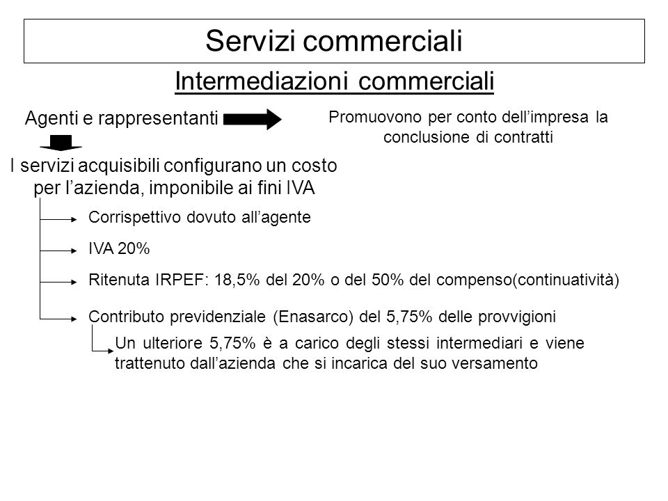 Servizi commerciali Intermediazioni commerciali Agenti e rappresentanti Corrispettivo dovuto allagente IVA 20% Ritenuta IRPEF: 18,5% del 20% o del 50%