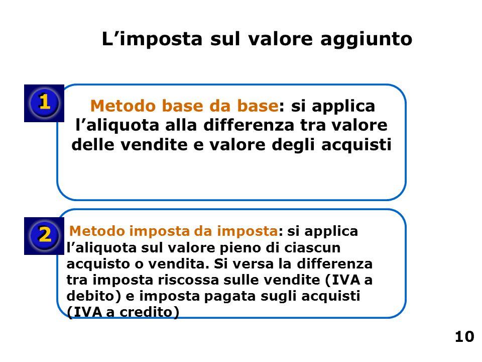 Metodo base da base: si applica laliquota alla differenza tra valore delle vendite e valore degli acquisti Metodo imposta da imposta: si applica laliq