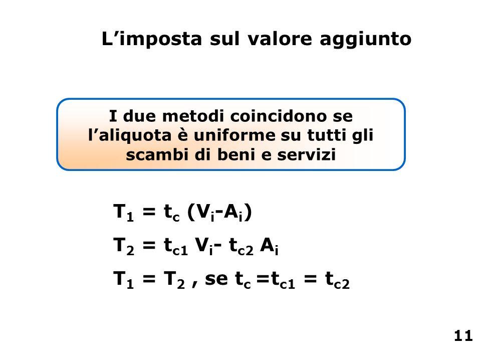 I due metodi coincidono se laliquota è uniforme su tutti gli scambi di beni e servizi T 1 = t c (V i -A i ) T 2 = t c1 V i - t c2 A i T 1 = T 2, se t
