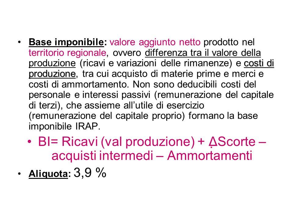 costi di produzioneBase imponibile: valore aggiunto netto prodotto nel territorio regionale, ovvero differenza tra il valore della produzione (ricavi