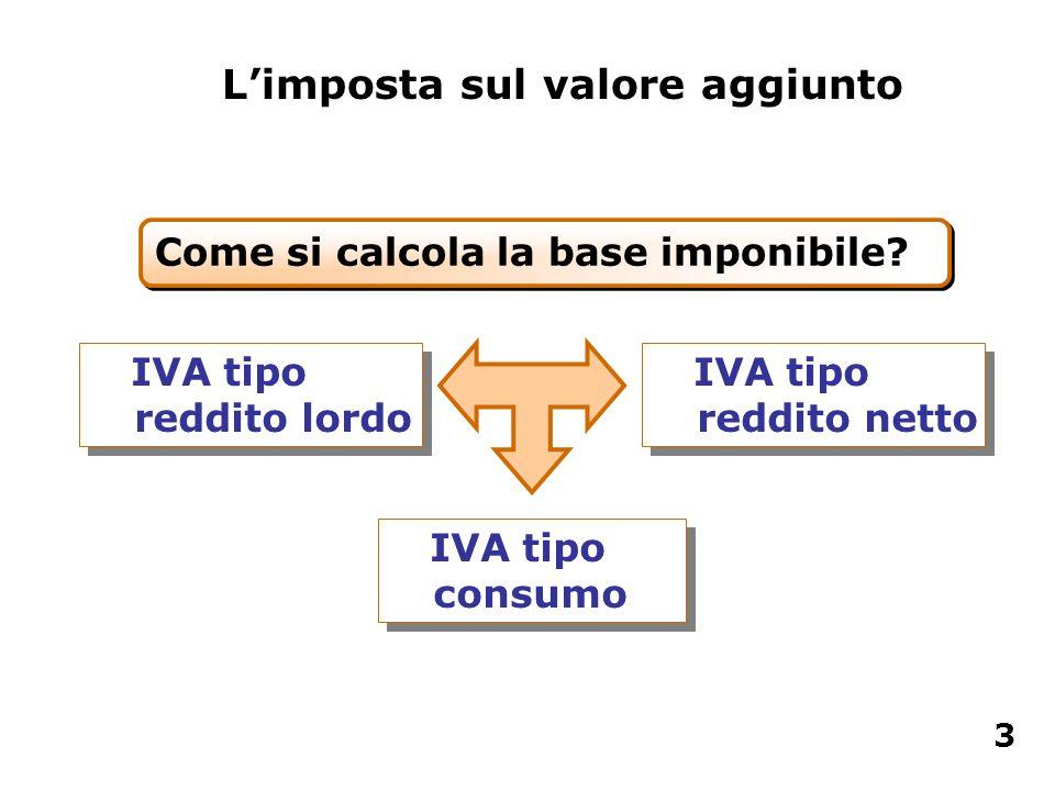 IVA tipo reddito lordo IVA tipo reddito netto IVA tipo consumo Limposta sul valore aggiunto Come si calcola la base imponibile? 3