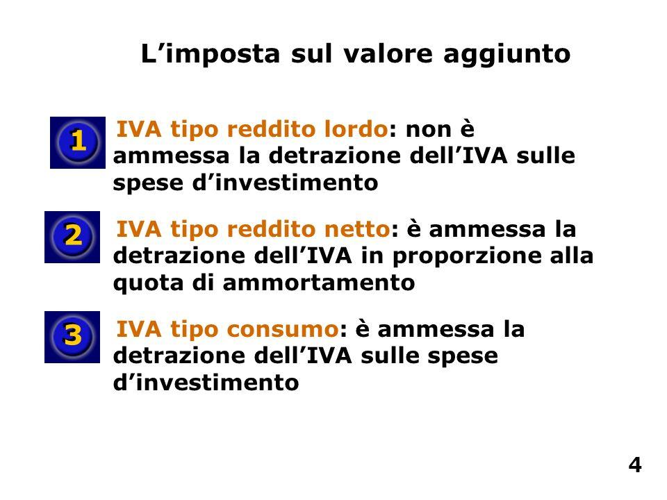 IVA tipo reddito lordo: non è ammessa la detrazione dellIVA sulle spese dinvestimento IVA tipo reddito netto: è ammessa la detrazione dellIVA in propo