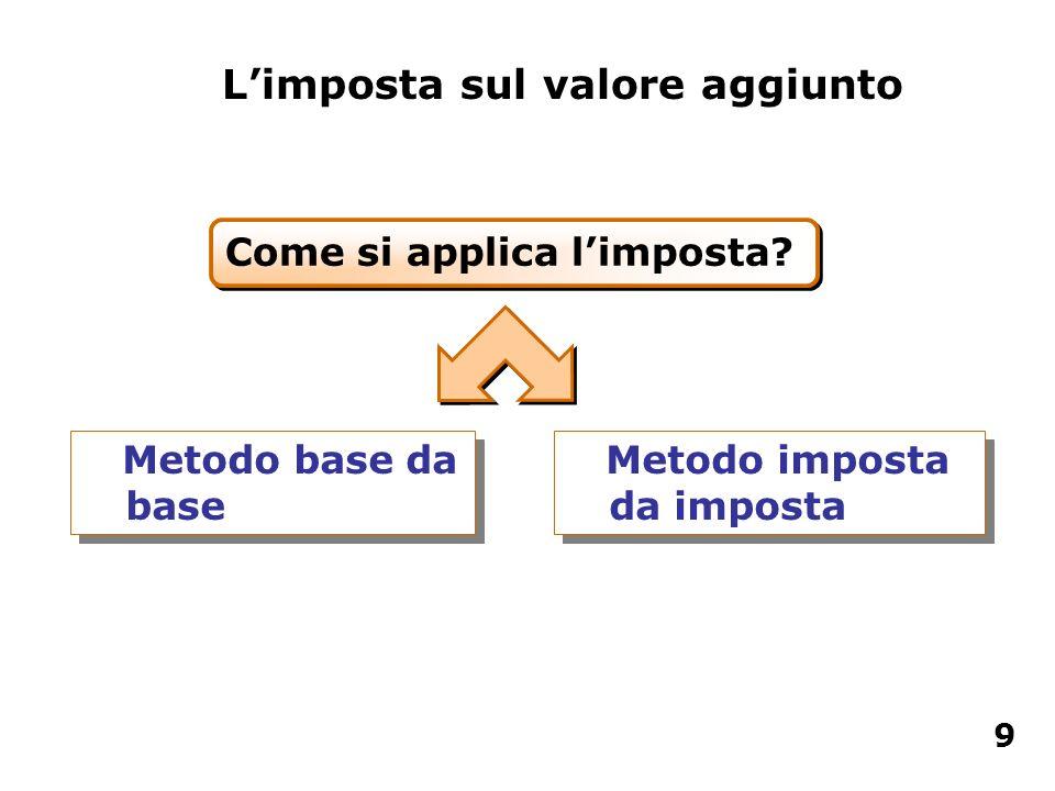 Limposta sul valore aggiunto Come si applica limposta? Metodo base da base Metodo imposta da imposta 9
