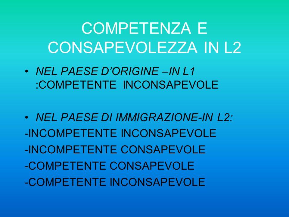 COMPETENZA E CONSAPEVOLEZZA IN L2 NEL PAESE DORIGINE –IN L1 :COMPETENTE INCONSAPEVOLE NEL PAESE DI IMMIGRAZIONE-IN L2: -INCOMPETENTE INCONSAPEVOLE -IN