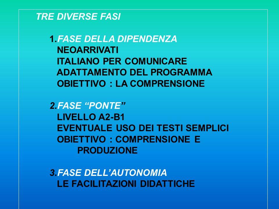 TRE DIVERSE FASI 1.FASE DELLA DIPENDENZA NEOARRIVATI ITALIANO PER COMUNICARE ADATTAMENTO DEL PROGRAMMA OBIETTIVO : LA COMPRENSIONE 2.FASE PONTE LIVELL