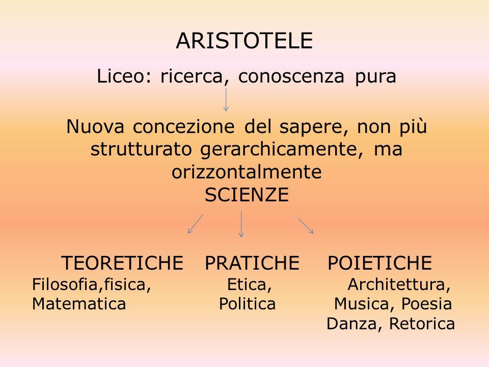 ARISTOTELE Liceo: ricerca, conoscenza pura Nuova concezione del sapere, non più strutturato gerarchicamente, ma orizzontalmente SCIENZE TEORETICHE PRA