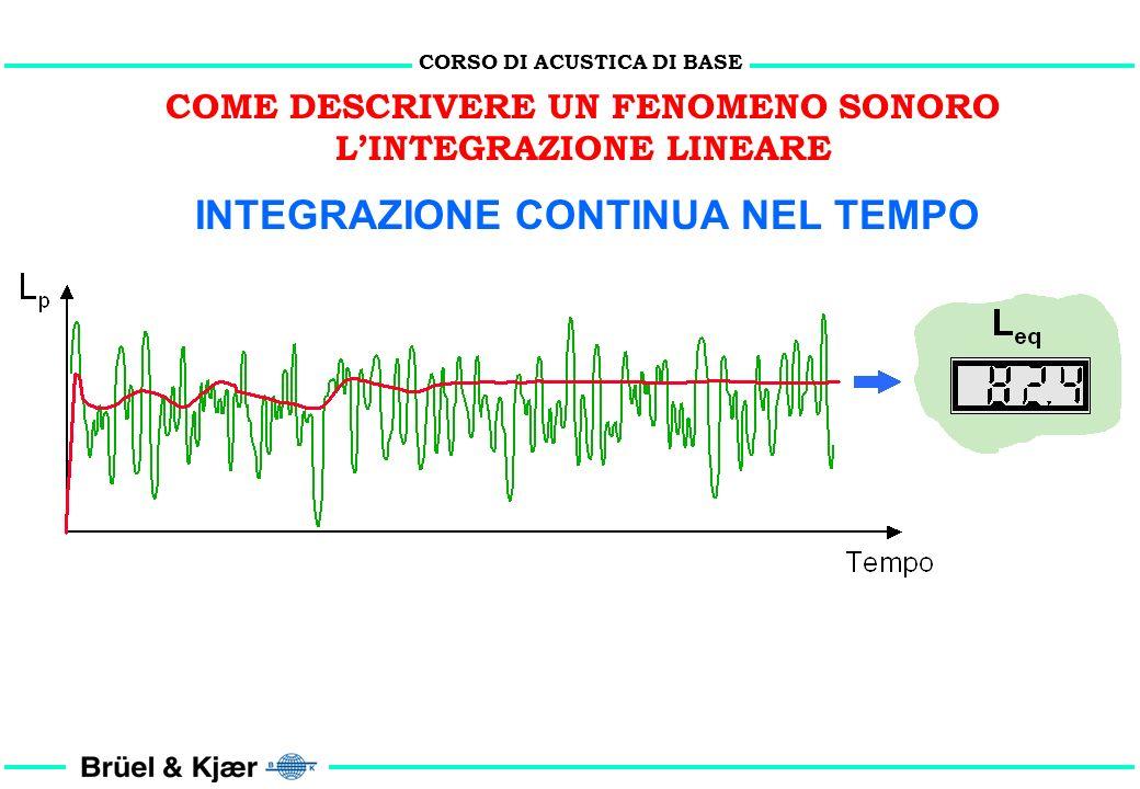 CORSO DI ACUSTICA DI BASE COME DESCRIVERE UN FENOMENO SONORO LINTEGRAZIONE LINEARE nel tempo di osservazione t Il Leq (t) descrive il contenuto energe