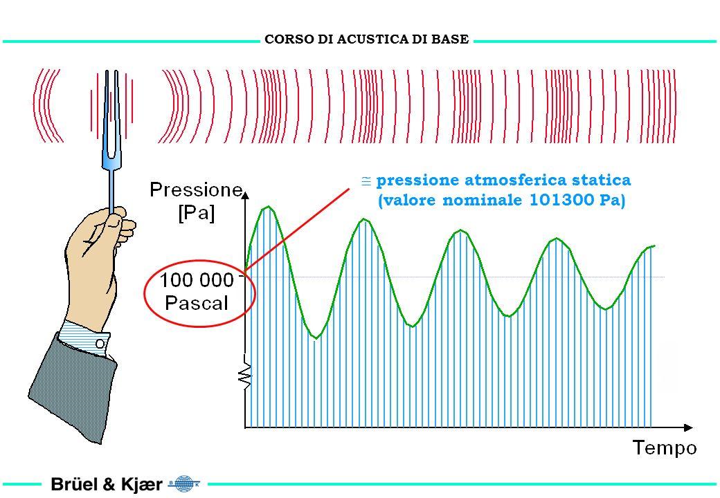 CORSO DI ACUSTICA DI BASE EVENTO SONORO dose Lps Lws Lep,d Sel Leq,t riverbero Pascal dB(A) Intensità 1/3 ottava Sabine Hertz statistica Potenza decad