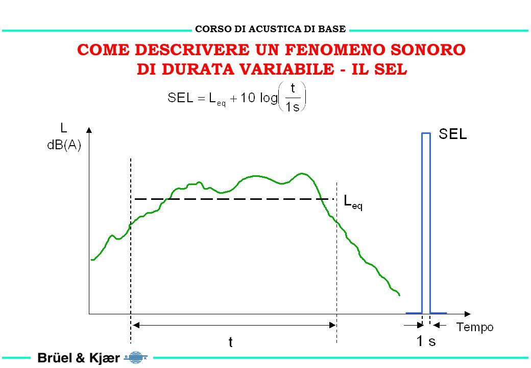 CORSO DI ACUSTICA DI BASE COME DESCRIVERE UN FENOMENO SONORO DI DURATA VARIABILE - IL SEL V = 5 m/s V = 80 m/s