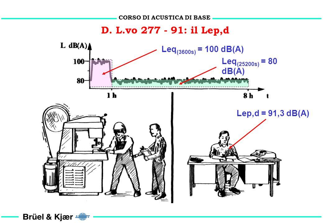 D. L.vo 277 - 91: il Lep,d Lep,d = Leq + 10 Log 10 (T / T 0 ) dB(A) Leq = Livello equivalente della giornata lavorativa (dB(A)) T = Durata reale della
