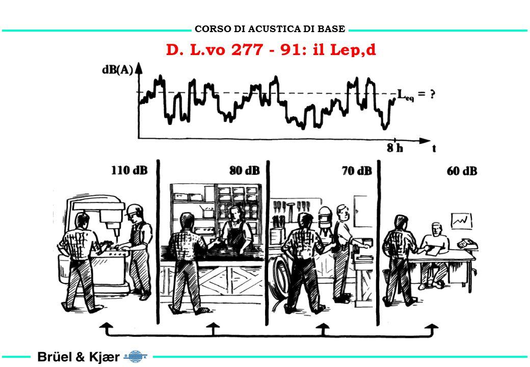 CORSO DI ACUSTICA DI BASE D. L.vo 277 - 91: il Lep,d Leq (3600s) = 100 dB(A) Leq (25200s) = 80 dB(A) Lep,d = 91,3 dB(A)