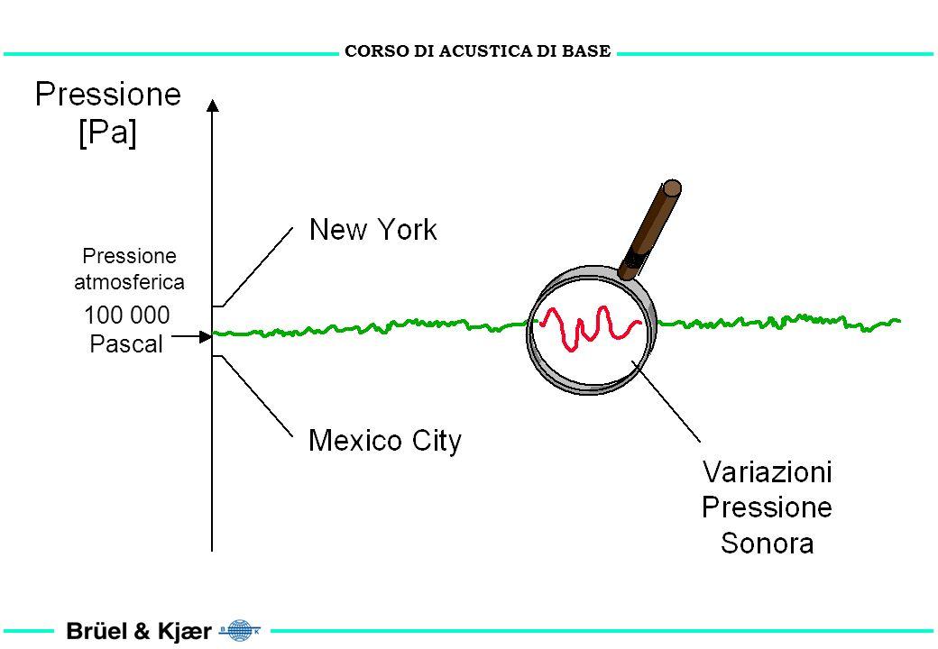 CORSO DI ACUSTICA DI BASE pressione atmosferica statica (valore nominale 101300 Pa)