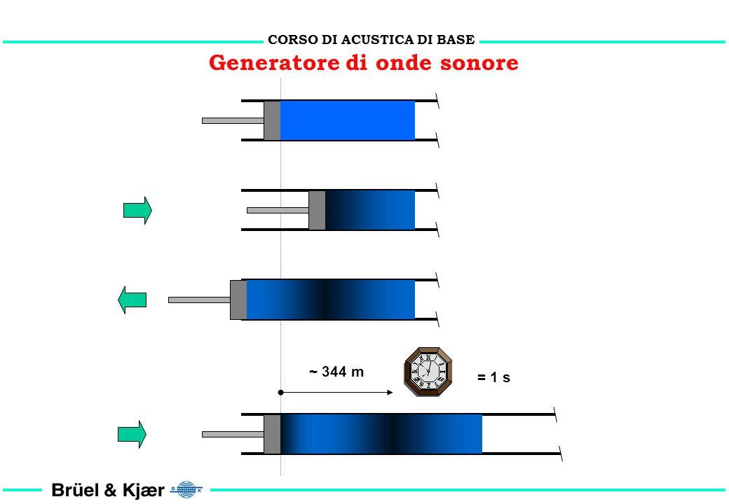 CORSO DI ACUSTICA DI BASE 100 000 Pascal Pressione atmosferica