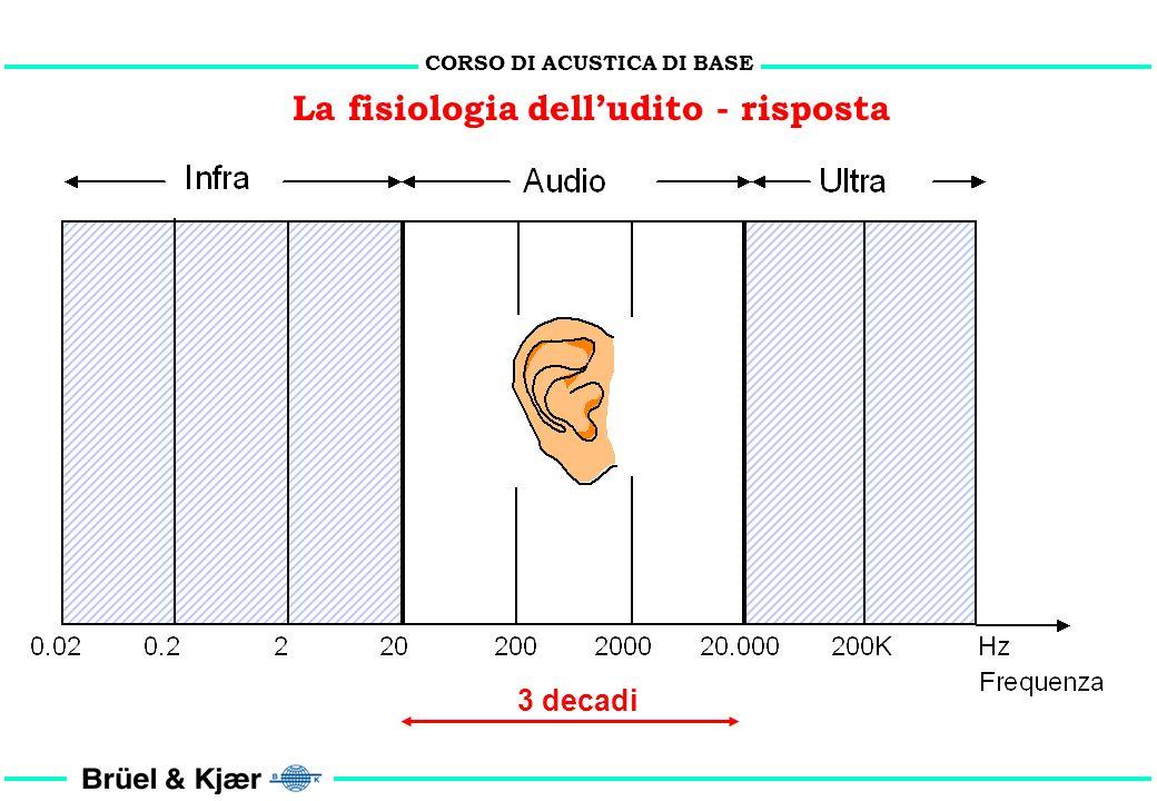 CORSO DI ACUSTICA DI BASE La fisiologia delludito - risposta Norma ISO 226/1987: curve isofoniche