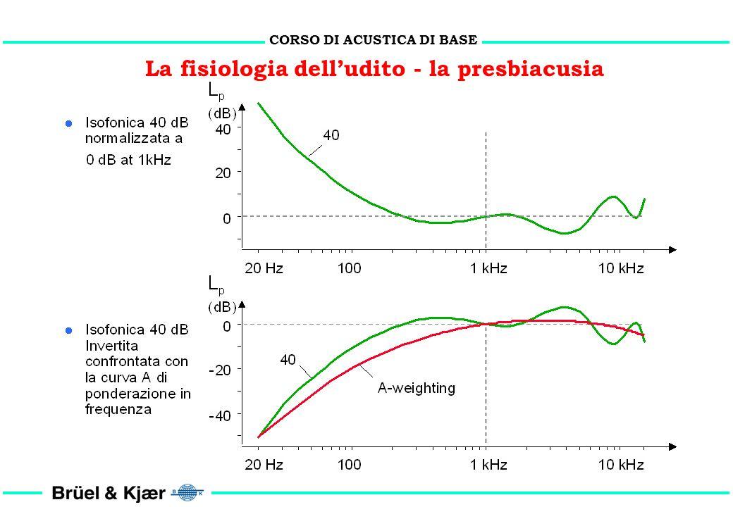 CORSO DI ACUSTICA DI BASE La fisiologia delludito - la presbiacusia ISO 7029/1984: Soglia audiometrica di soggetti maschi otologicamente normali (valo